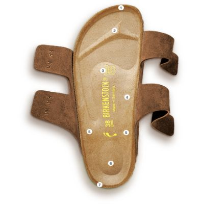 BIRKENSTOCK - Made in Germany seit 1774...